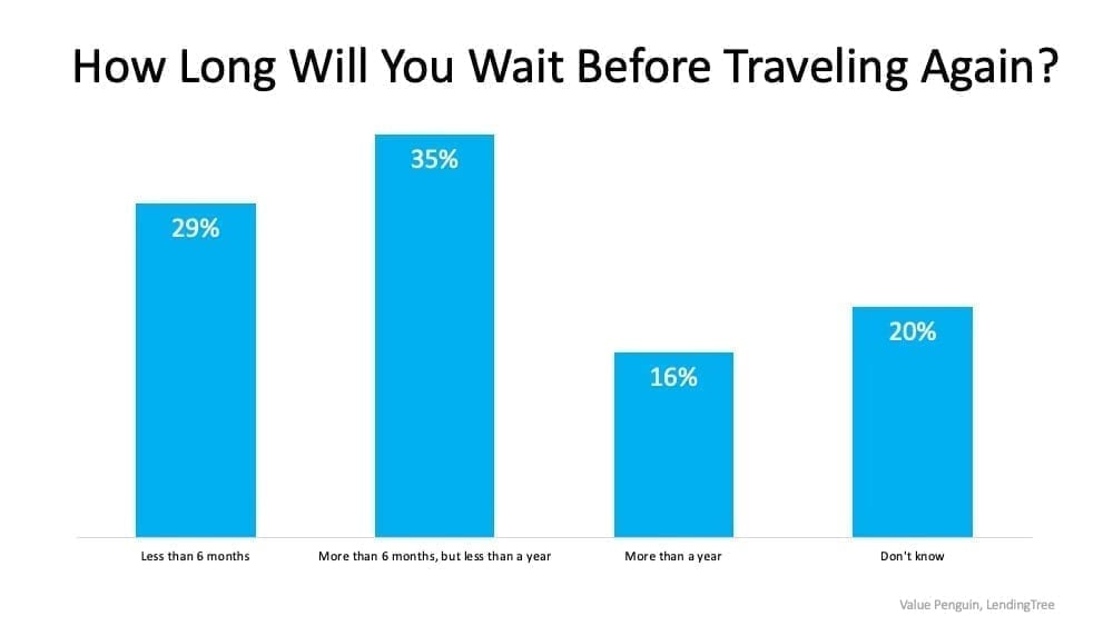 How Long Before You Travel