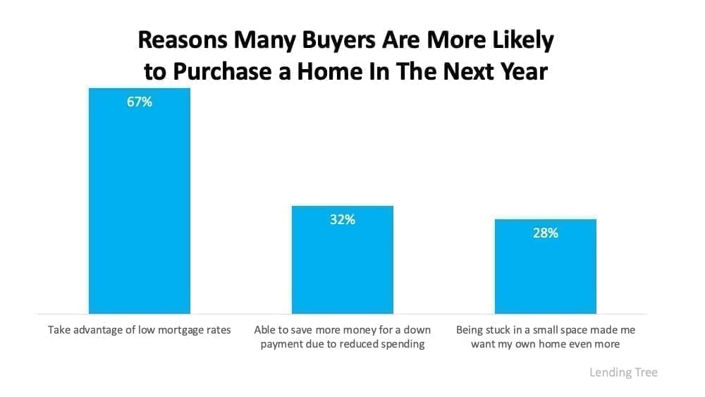 reasons to purchase a home